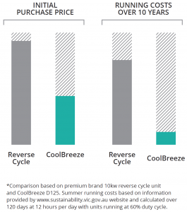 CoolBreeze comparison cost